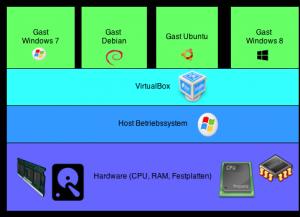 Schematische Darstellung der Virtualisierungsschichten